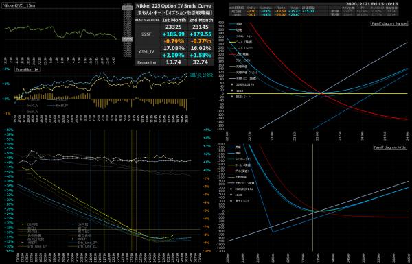 ■L127-h02-02日経225オプションIVスマイルカーブ/損益図ペイオフダイアグラム