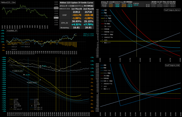 ■L130-h03-02日経225オプションIVスマイルカーブ/損益図ペイオフダイアグラム