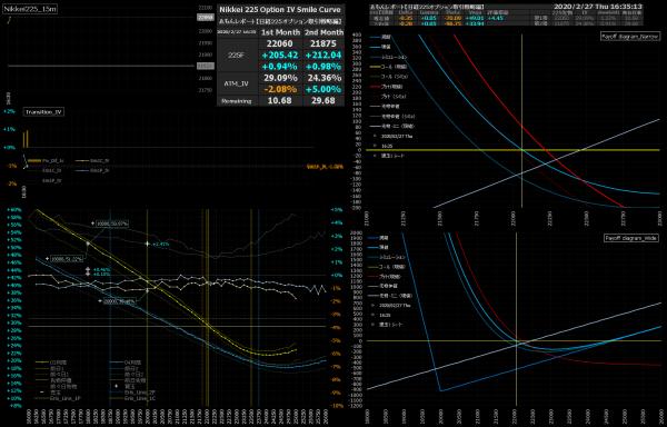 ■L130-h05-02日経225オプションIVスマイルカーブ/損益図ペイオフダイアグラム