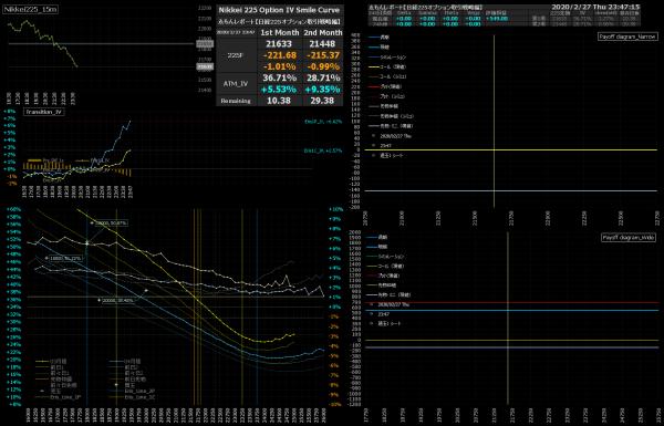 ■L130-h08-02日経225オプションIVスマイルカーブ/損益図ペイオフダイアグラム