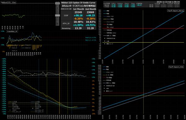 ■L127-h010-02日経225オプションIVスマイルカーブ/損益図ペイオフダイアグラム