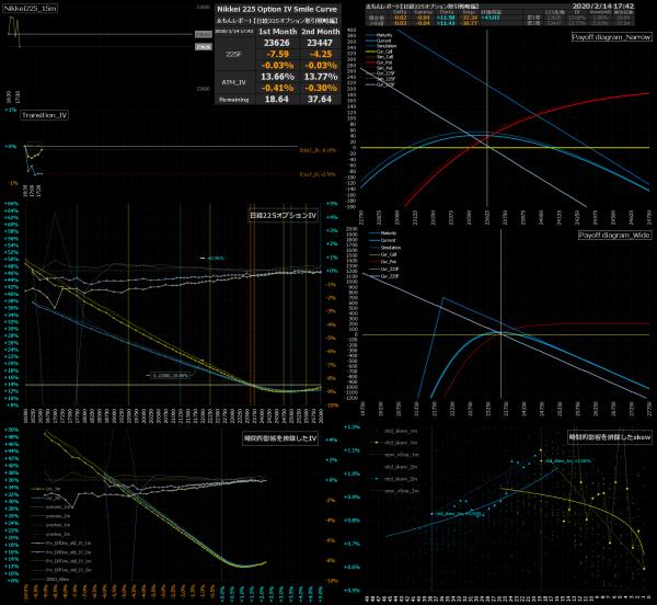 ■L120-h03-02日経225オプションIVスマイルカーブ/損益図ペイオフダイアグラム