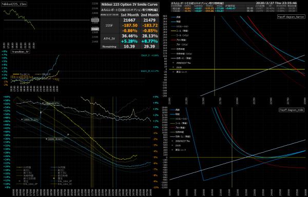 ■L130-h07-02日経225オプションIVスマイルカーブ/損益図ペイオフダイアグラム