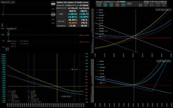 ■L150-h01-02IVスマイルカーブ/損益図ペイオフダイアグラム