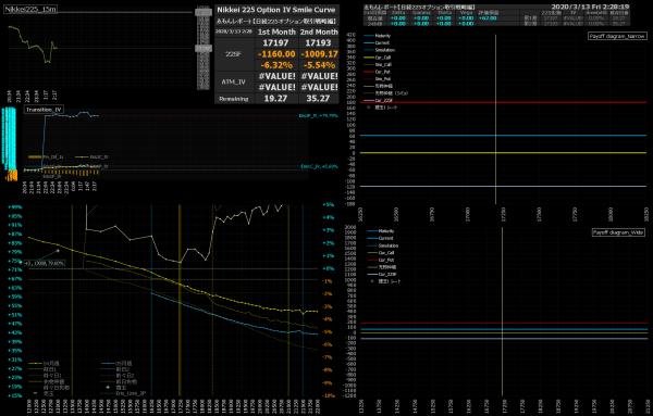 ■L143-h03-02日経225オプションIVスマイルカーブ/損益図ペイオフダイアグラム
