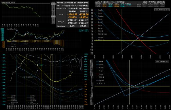 ■L137-h02-02日経225オプションIVスマイルカーブ/損益図ペイオフダイアグラム