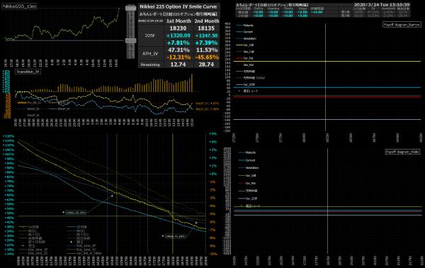 ■L149-h04-02IVスマイルカーブ/損益図ペイオフダイアグラム