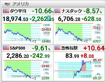 ■米株2020.03.18ダウ19000割れ