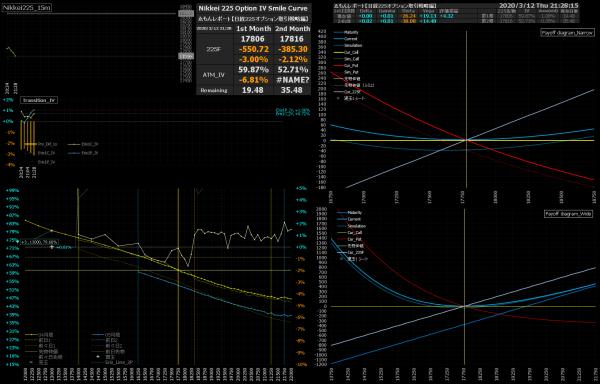 ■L143-h01-02日経225オプションIVスマイルカーブ/損益図ペイオフダイアグラム