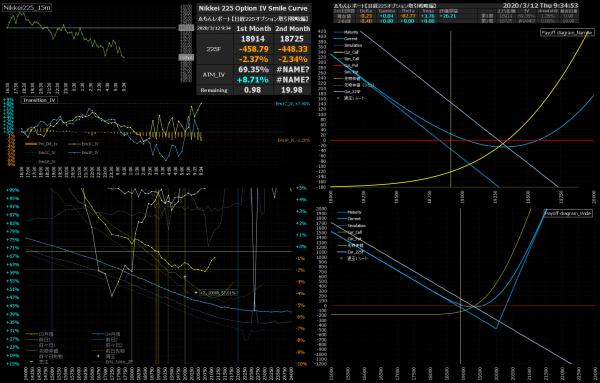 ■L1411-h02-02日経225オプションIVスマイルカーブ/損益図ペイオフダイアグラム