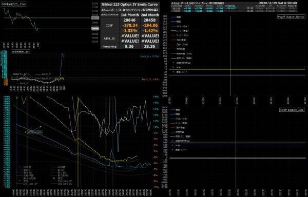 ■L132-h04-02日経225オプションIVスマイルカーブ/損益図ペイオフダイアグラム