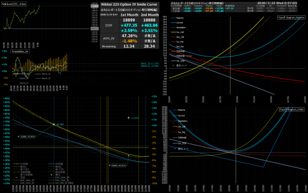 ■L150-h02-02IVスマイルカーブ/損益図ペイオフダイアグラム