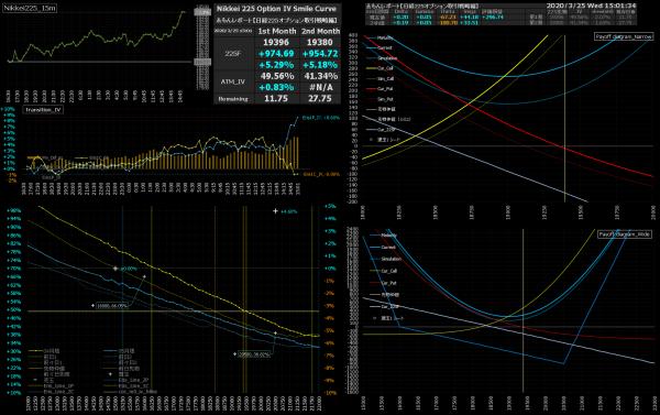 ■L150-h04-02IVスマイルカーブ/損益図ペイオフダイアグラム