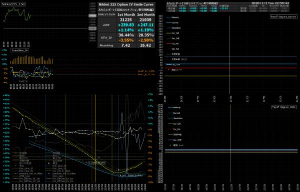 ■L133-h09-02日経225オプションIVスマイルカーブ/損益図ペイオフダイアグラム