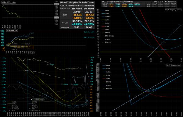 ■L135-h05-02日経225オプションIVスマイルカーブ/損益図ペイオフダイアグラム