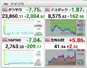 ■米国ダウ-2000ドルチャート