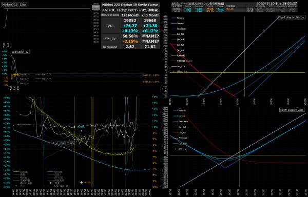 ■L140-h02-02日経225オプションIVスマイルカーブ/損益図ペイオフダイアグラム