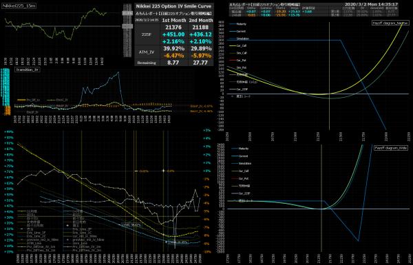 ■L133-h01-02日経225オプションIVスマイルカーブ/損益図ペイオフダイアグラム