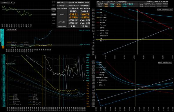 ■L132-h06-02日経225オプションIVスマイルカーブ/損益図ペイオフダイアグラム