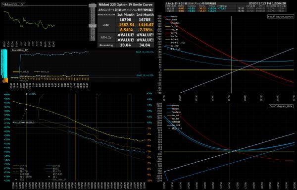 ■L143-h05-02日経225オプションIVスマイルカーブ/損益図ペイオフダイアグラム