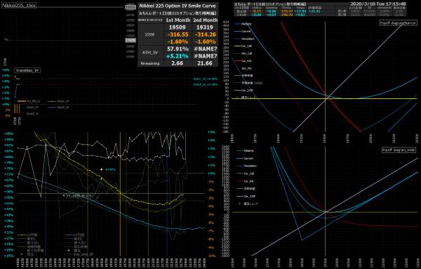 ■L140-h01-02日経225オプションIVスマイルカーブ/損益図ペイオフダイアグラム
