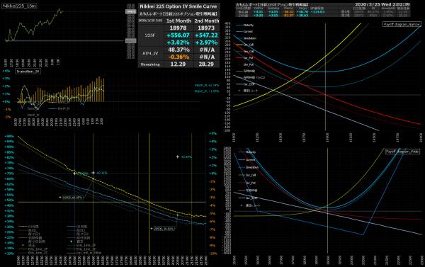 ■L150-h03-02IVスマイルカーブ/損益図ペイオフダイアグラム