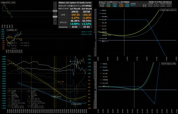 ■L133-h03-02日経225オプションIVスマイルカーブ/損益図ペイオフダイアグラム