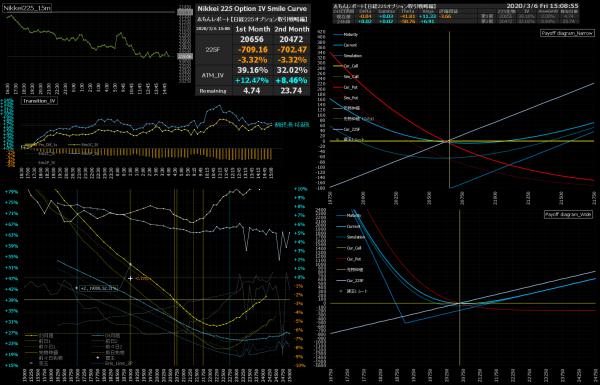 ■L136-h01-02日経225オプションIVスマイルカーブ/損益図ペイオフダイアグラム