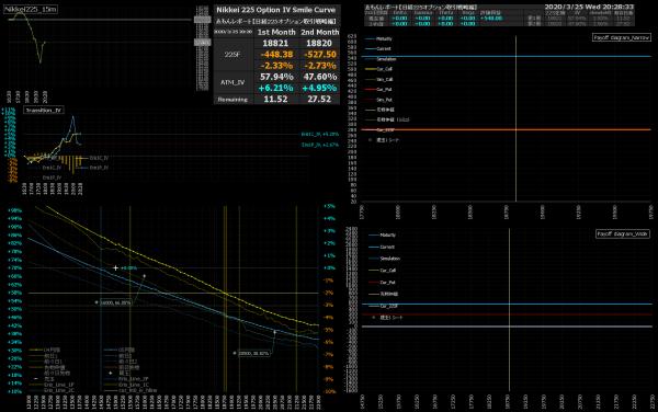 ■L150-h08-02IVスマイルカーブ/損益図ペイオフダイアグラム