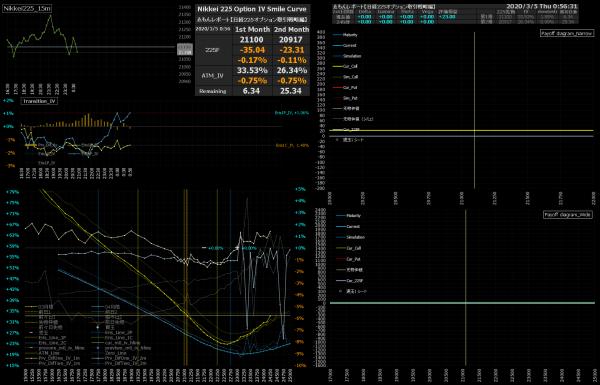 ■L134-h06-02日経225オプションIVスマイルカーブ/損益図ペイオフダイアグラム