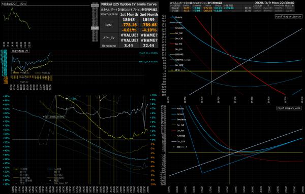 ■L138-h02-02日経225オプションIVスマイルカーブ/損益図ペイオフダイアグラム