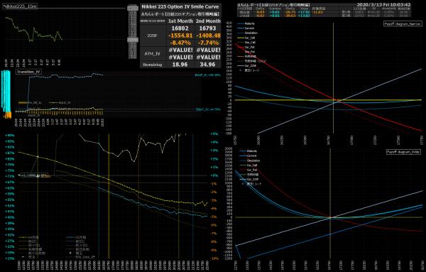 ■L143-h04-02日経225オプションIVスマイルカーブ/損益図ペイオフダイアグラム