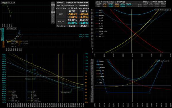 ■L150-h07-02IVスマイルカーブ/損益図ペイオフダイアグラム