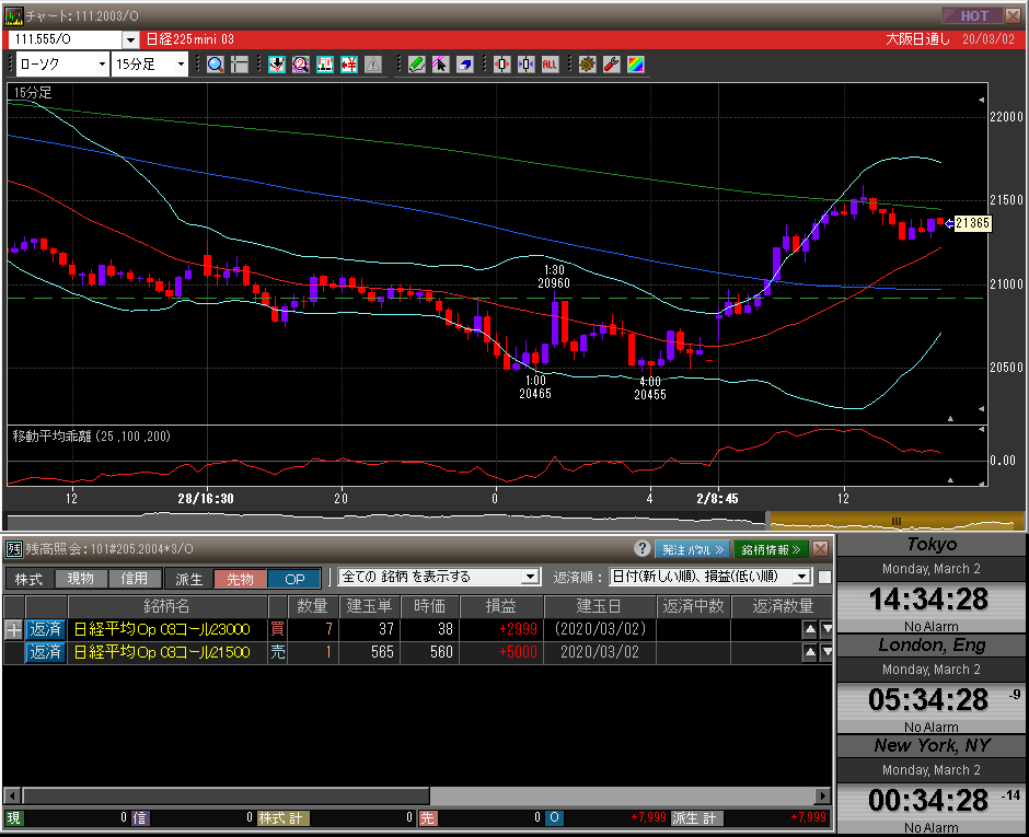 ■L133-h01-01日経225先物チャート/先物オプションポジション残高