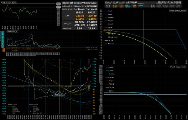 ■L139-h01-02日経225オプションIVスマイルカーブ/損益図ペイオフダイアグラム