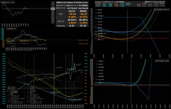 ■L133-h06-02日経225オプションIVスマイルカーブ/損益図ペイオフダイアグラム