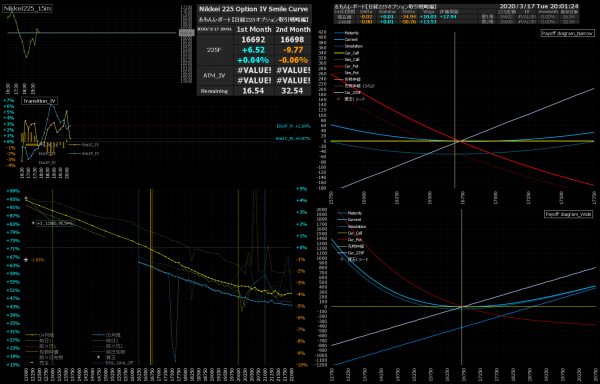 ■L147-h01-02日経225オプションIVスマイルカーブ/損益図ペイオフダイアグラム