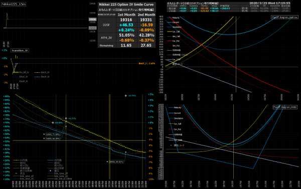 ■L150-h05-02IVスマイルカーブ/損益図ペイオフダイアグラム
