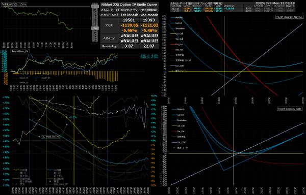 ■L137-h03-02日経225オプションIVスマイルカーブ/損益図ペイオフダイアグラム