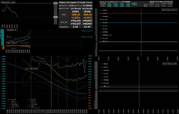 ■L138-h03-02日経225オプションIVスマイルカーブ/損益図ペイオフダイアグラム