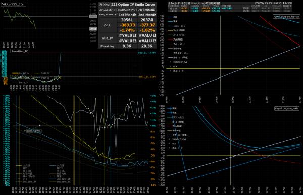 ■L132-h03-02日経225オプションIVスマイルカーブ/損益図ペイオフダイアグラム
