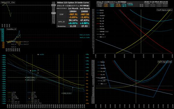■L150-h06-02IVスマイルカーブ/損益図ペイオフダイアグラム