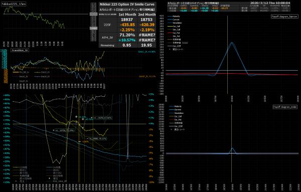 ■L142-h01-02日経225オプションIVスマイルカーブ/損益図ペイオフダイアグラム