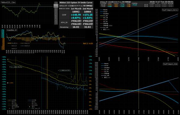 ■L146-h05-02日経225オプションIVスマイルカーブ/損益図ペイオフダイアグラム