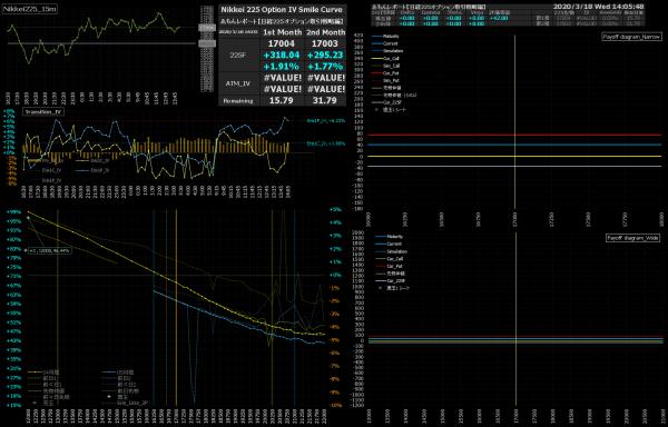 ■L147-h09-02日経225オプションIVスマイルカーブ/損益図ペイオフダイアグラム