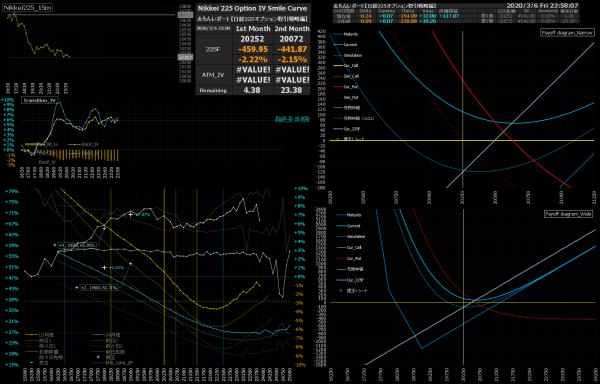 ■L136-h03-02日経225オプションIVスマイルカーブ/損益図ペイオフダイアグラム