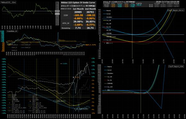 ■L133-h07-02日経225オプションIVスマイルカーブ/損益図ペイオフダイアグラム