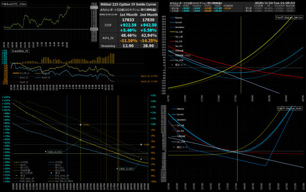 ■L149-h02-02IVスマイルカーブ/損益図ペイオフダイアグラム