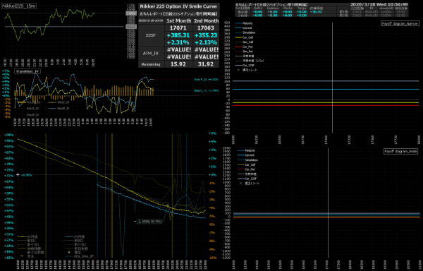 ■L147-h05-02日経225オプションIVスマイルカーブ/損益図ペイオフダイアグラム