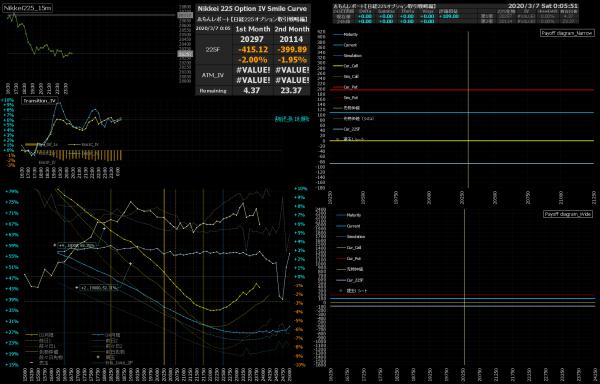 ■L136-h04-02日経225オプションIVスマイルカーブ/損益図ペイオフダイアグラム